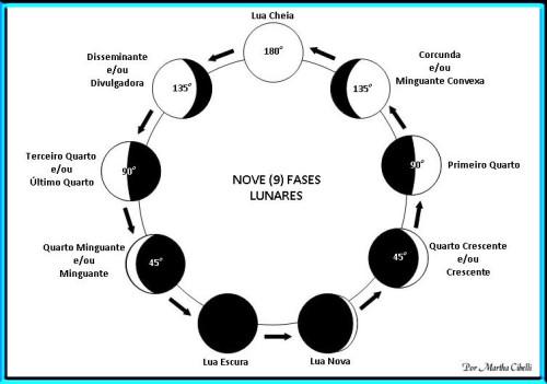 Lua de fases